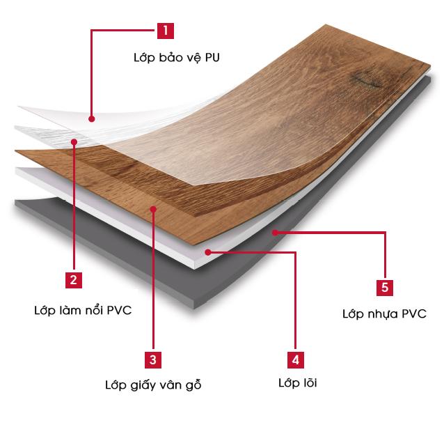 Cấu tạo sàn nhựa giả gỗ